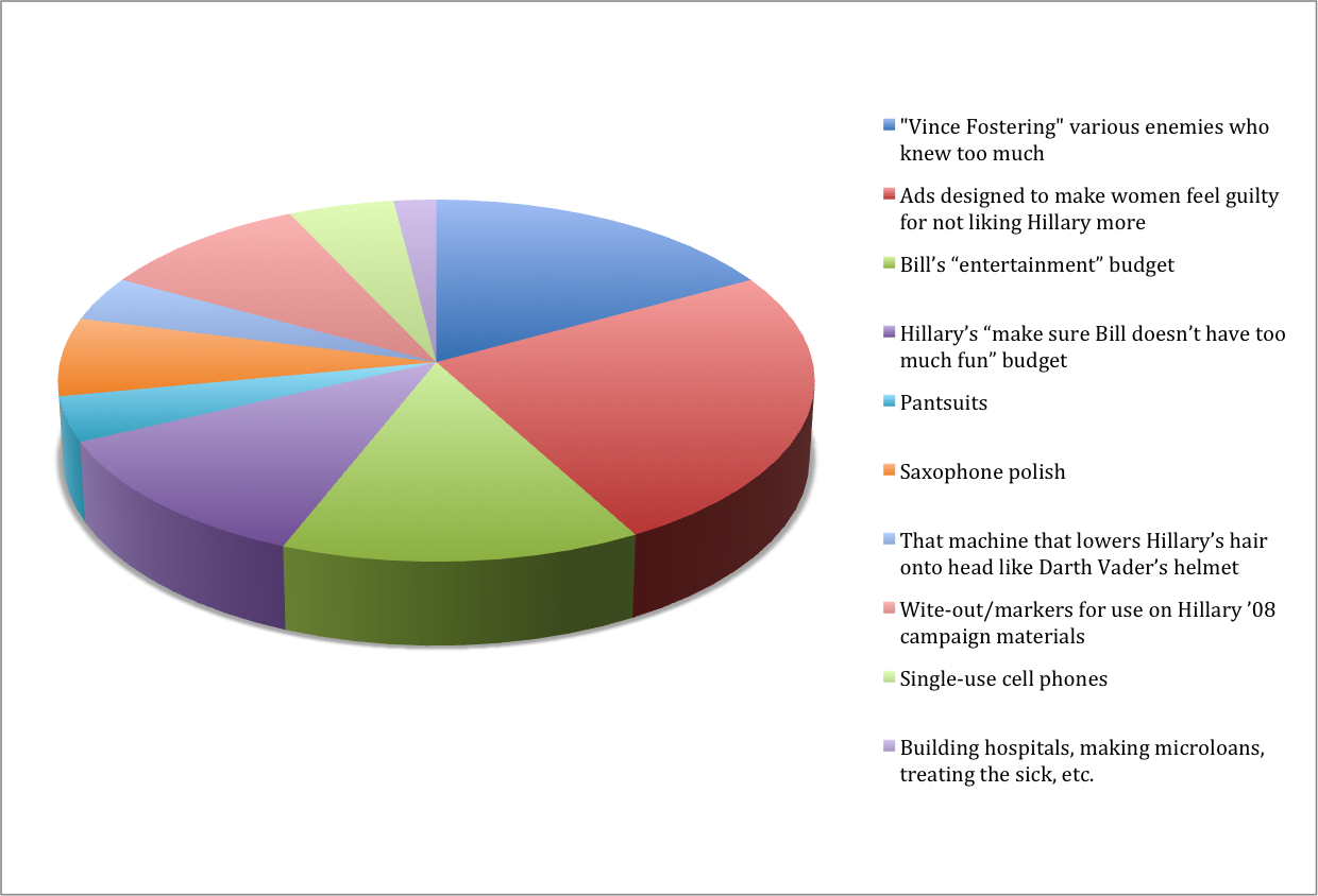 One pie chart explains where all the clinton cash is going clintoncash nvjuhfo Image collections